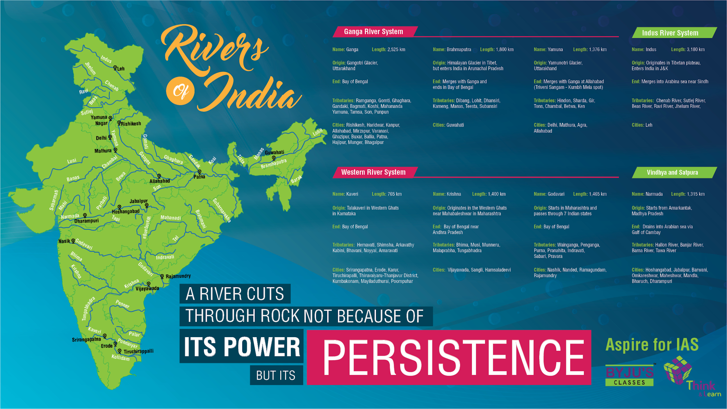 River Systems in India