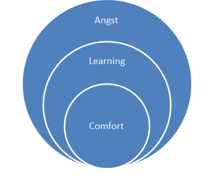 Things outside Comfort zone- Learning, Angst and success