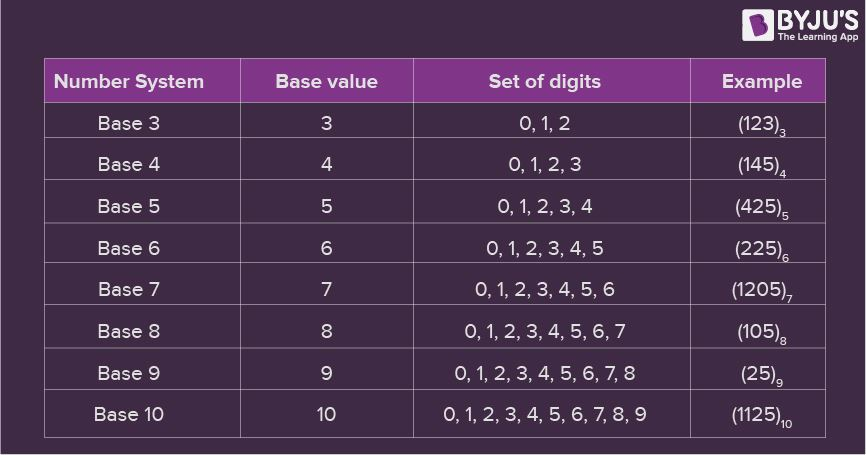 Number System in Maths - Definition, Types, Charts and Examples