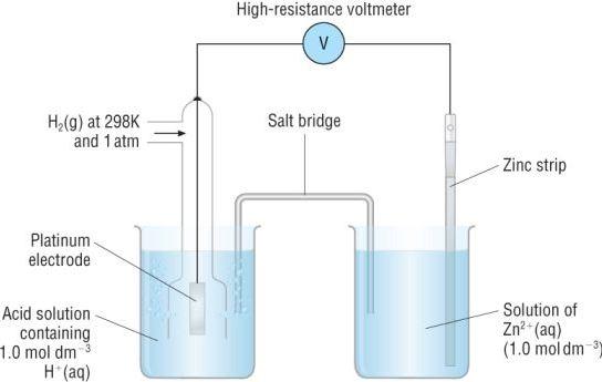 Standard Electrode Potential