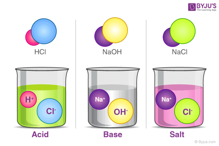 Acids, Bases, and Salts