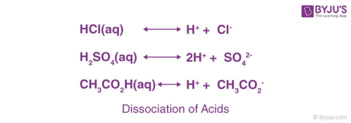 Dissociation of Acids
