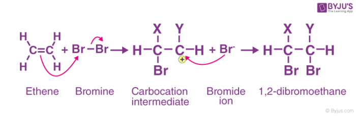 Electrophilic Addition mechanism between Ethene and Bromine