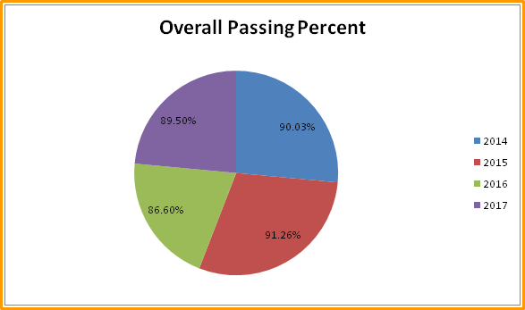 Overall passing Percent