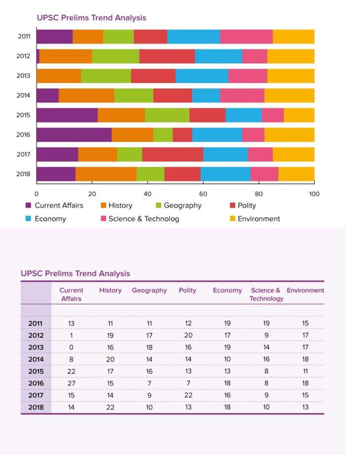 UPSC Prelims Trend Analysis