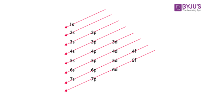 Electronic configuration of group 16 elements