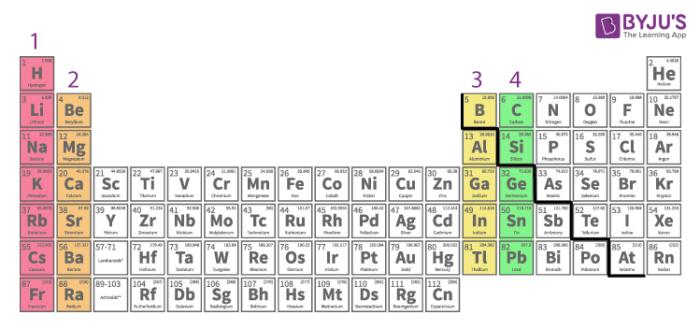 Group 16 elements- - The Chalcogens