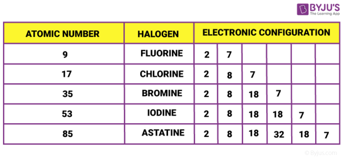 Electronic Configuration of halogen family