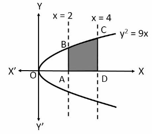 Class 12 Chapter 8 Imp Ques 2 figure 1