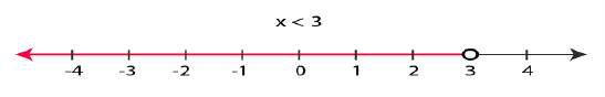 Linear inequality - number line