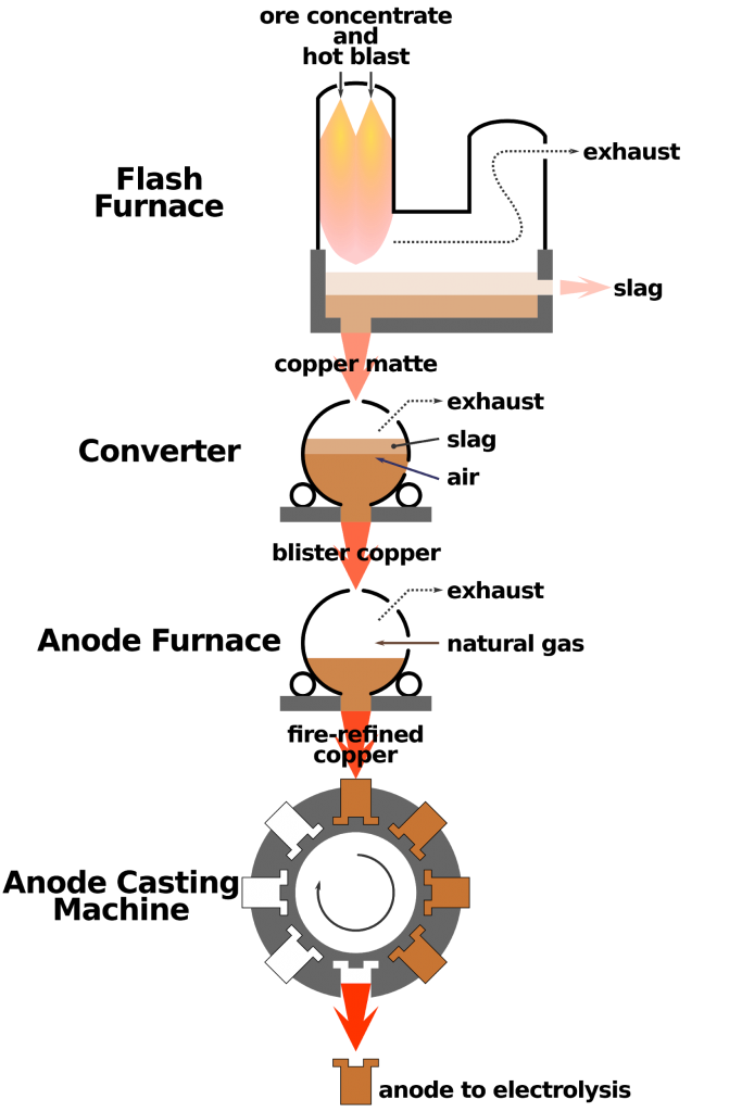 Copper Flash Smelting Process