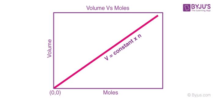 Avogadro's Law Graph