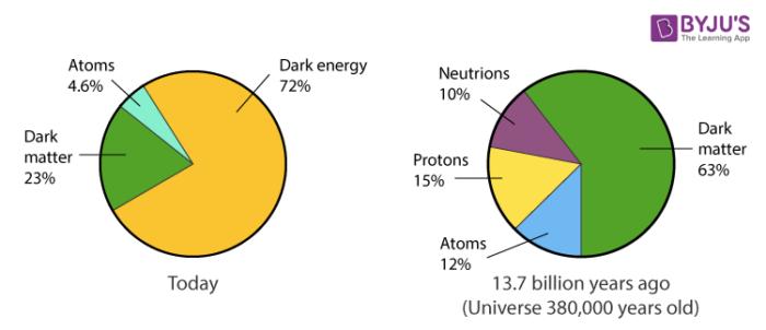 Chemical Composition of Substances