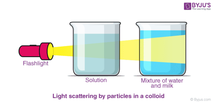 Classification of Colloids Chemistry