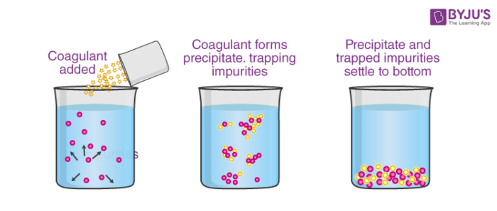 Coagulation by mixing two oppositely charged sols