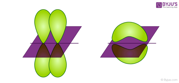 LCAO (Linear Combination of Atomic orbitals)