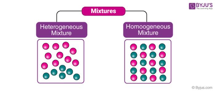 Heterogeneous & Homogeneous Mixtures