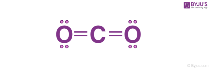 Lewis Dot Structure of CO2