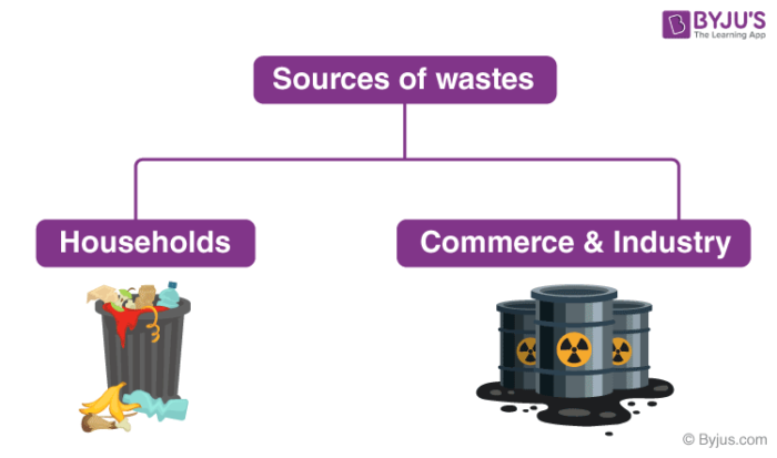 Sources of Waste