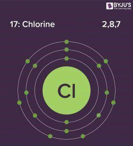 Chlorine Electronic configuration