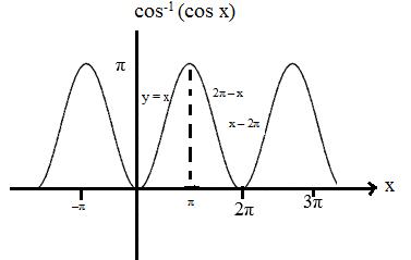 Properties of Inverse Trigonometric Functions- Corresponding Cos Angle