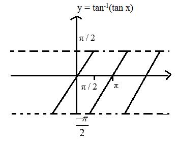 Properties of Inverse Trigonometric Functions- Corresponding Tan Angle