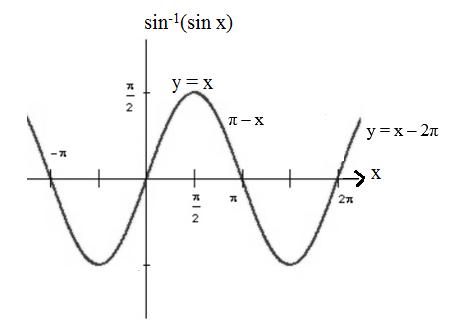 Properties of Inverse Trigonometric Functions- Sine Angle