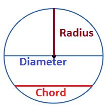 circle -diameter-radius-chord