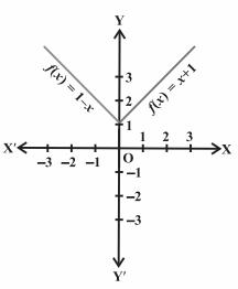 Class 11 Chapter 2 Imp Ques 7 figure 2