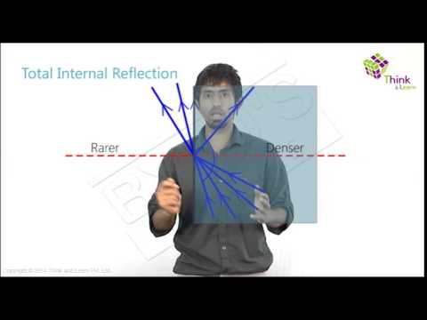 Refraction and Refractive Index