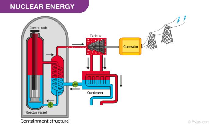 Nuclear Energy Cycle