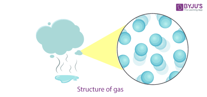 Structure of Gases
