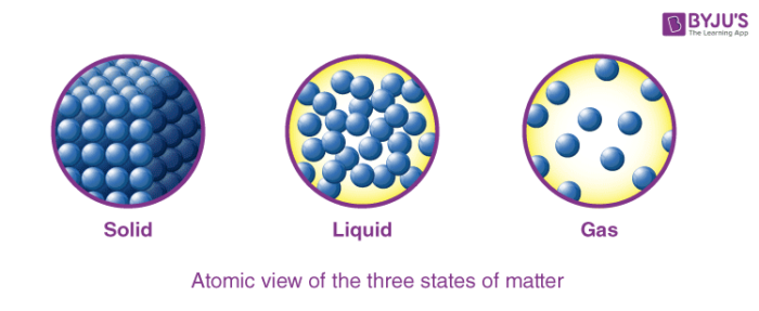 Three States of Matter - Solid, Liquid and Gas