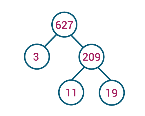 Factor tree of 627