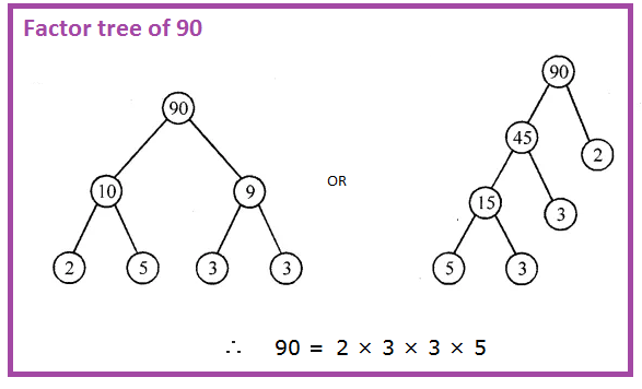 Factor tree of 90
