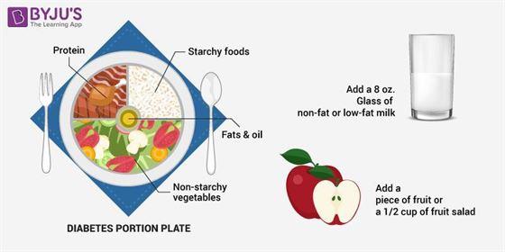 proper diet for diabetes