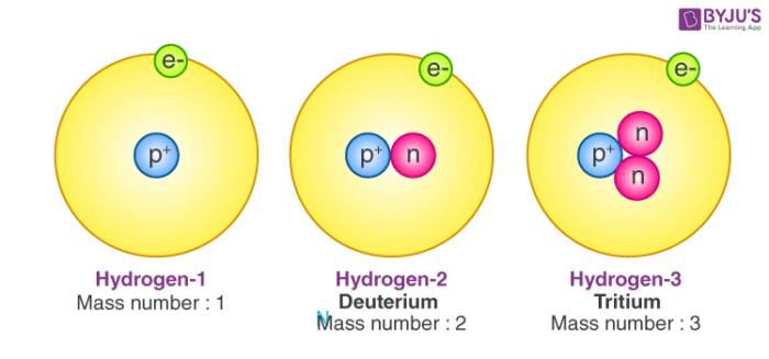 Atomic Number Orbital Energy Levels