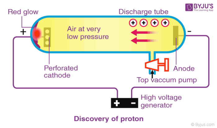 Discovery of Protons