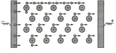 Electrical Conductivity due to Metallic Bonds