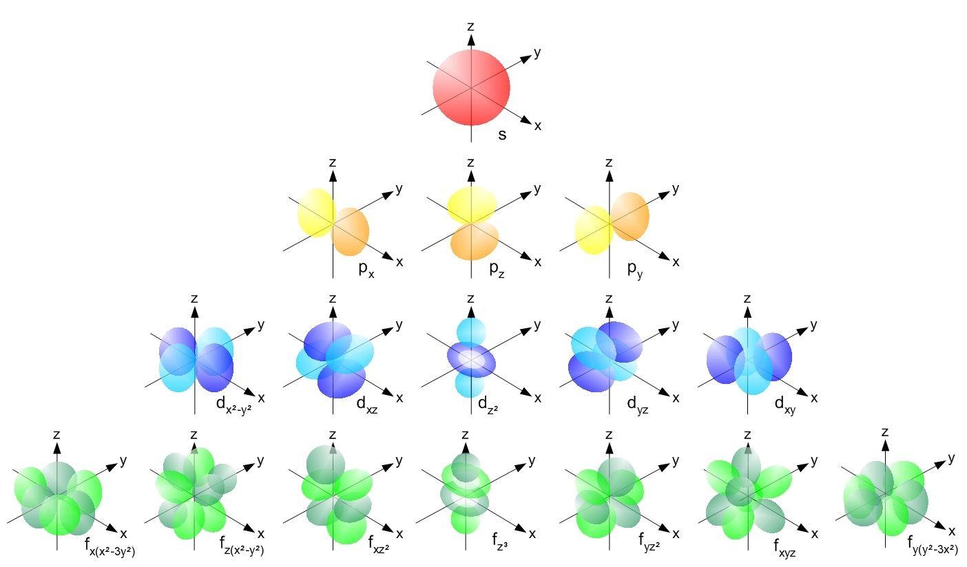Electron Orbitals as per Quantum Numbers