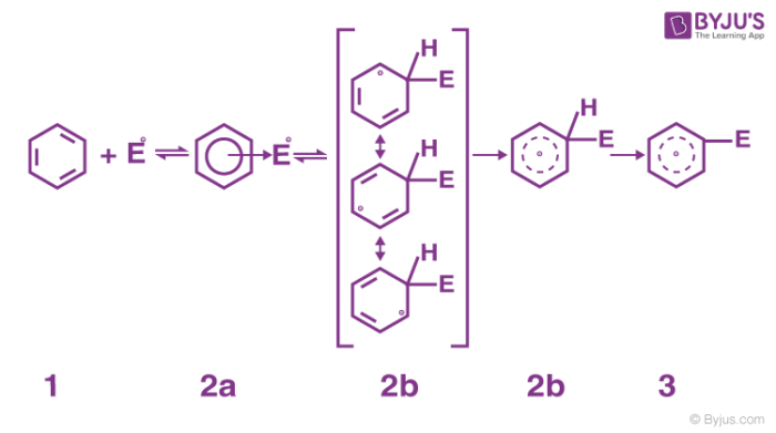 Formation of arenium ion