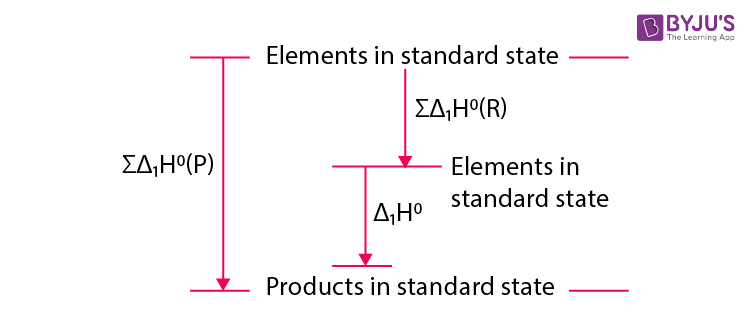 Calculation of Standard Enthalpies of Reaction