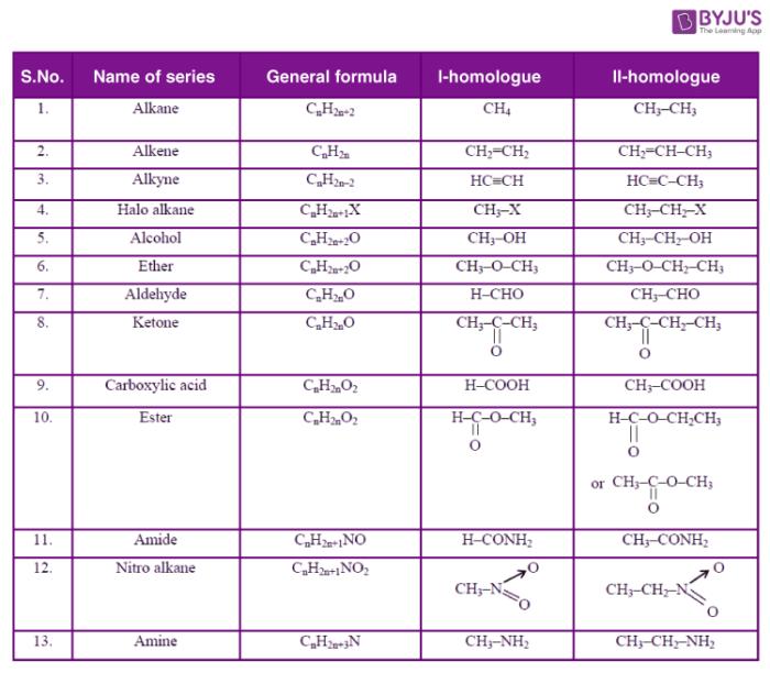 Homologous series