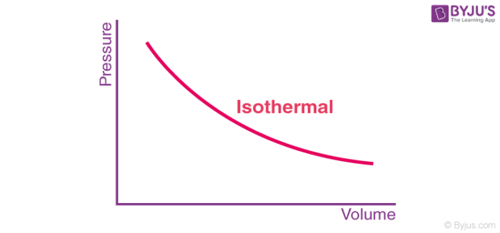 Isothermal expansion