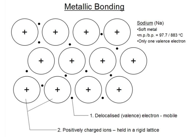 metallic bond in sodium