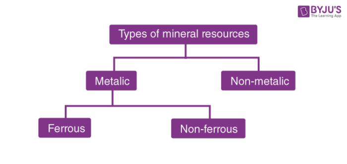 Types of Minerals Resources