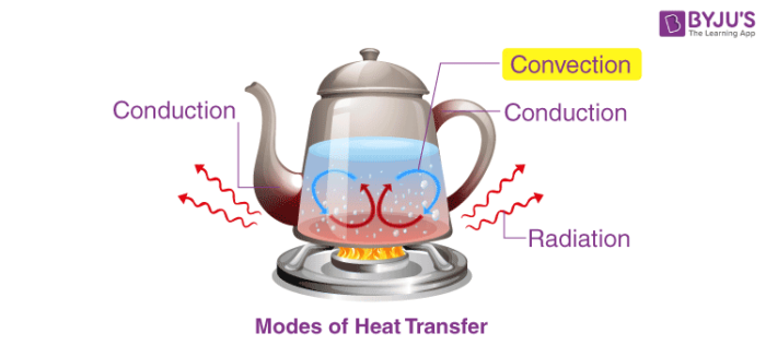 Different Modes of Heat Transfer - Conduction, Convection & Radiation
