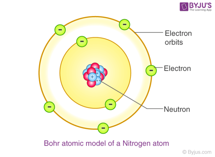 Niels Bohr atomic model