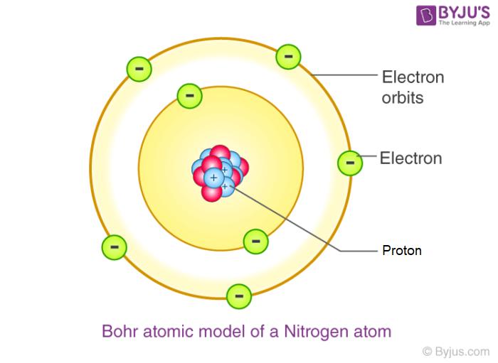 Niels Bohr atomic model