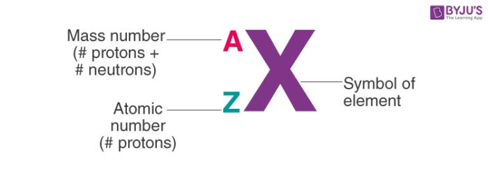 Notation of Atom
